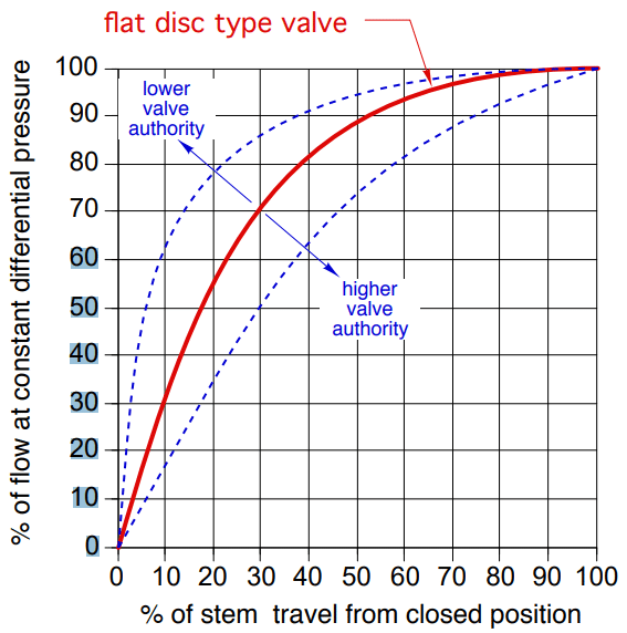 Flat disc type valve authority