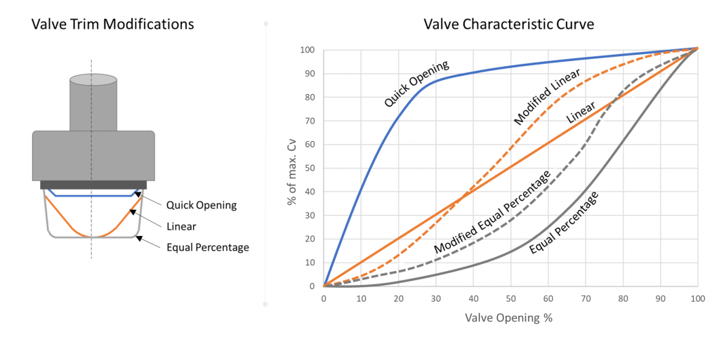 Radiator valve opening characteristics table